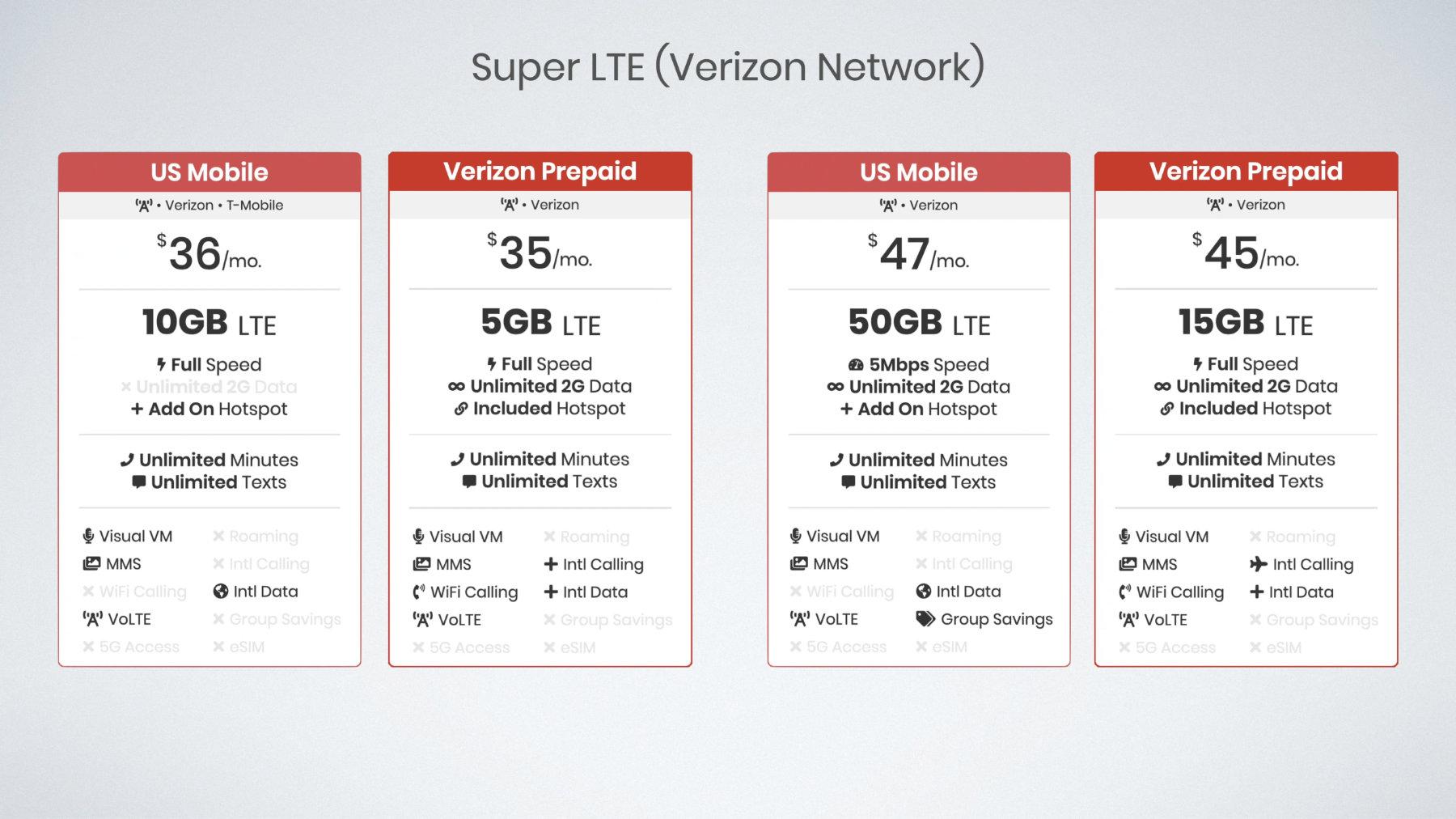 US Mobile versus Verizon Prepaid cell phone plan comparison