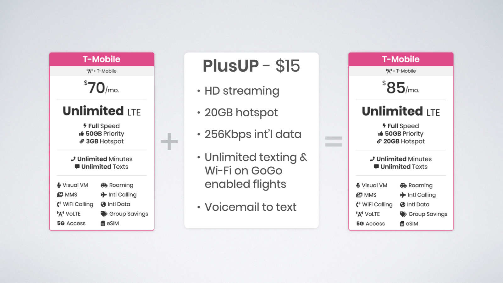 Magenta Plus is the Magenta plan bundled with the PlusUP add-on