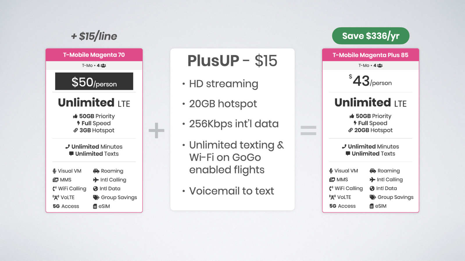 Bundling the PlusUP add-on with Magenta Plus makes it eligible for T-Mobile's multi-line discount