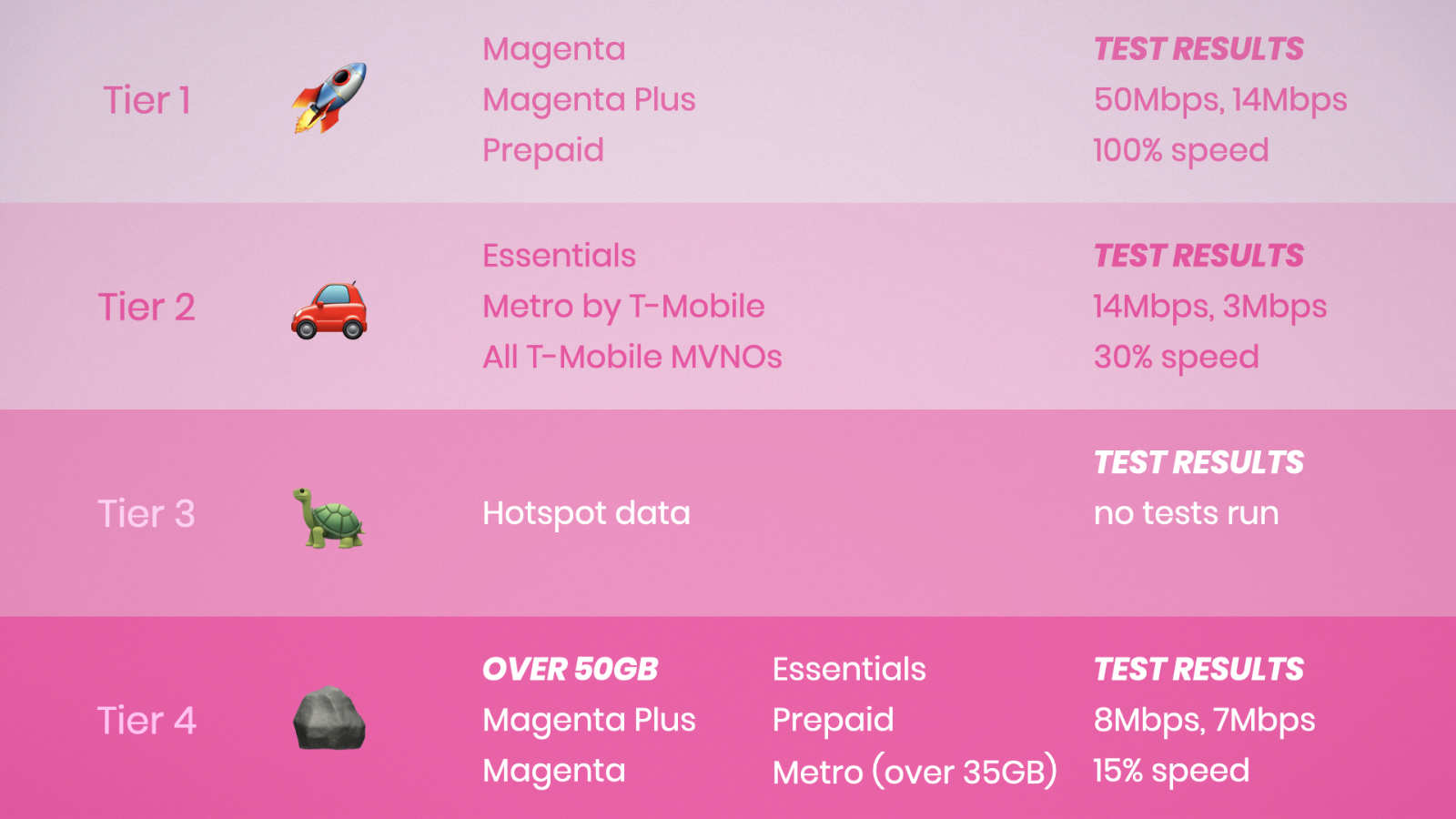 T-Mobile offers four tiers of data priority on their network