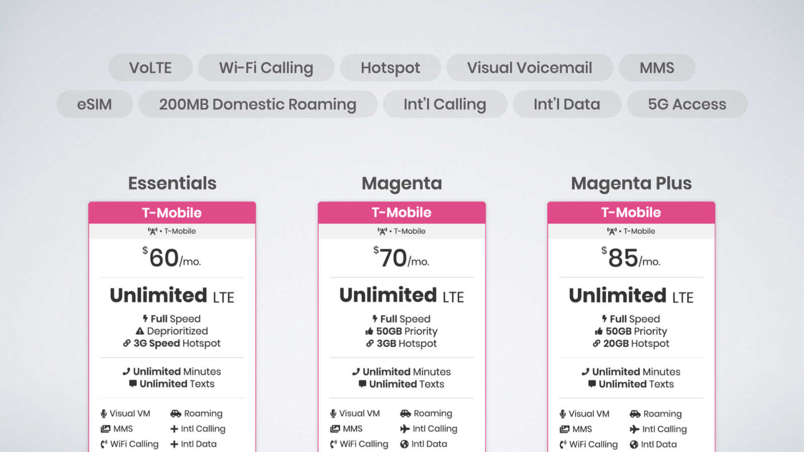 T-Mobile supports all the features you'd expect from a major network operator