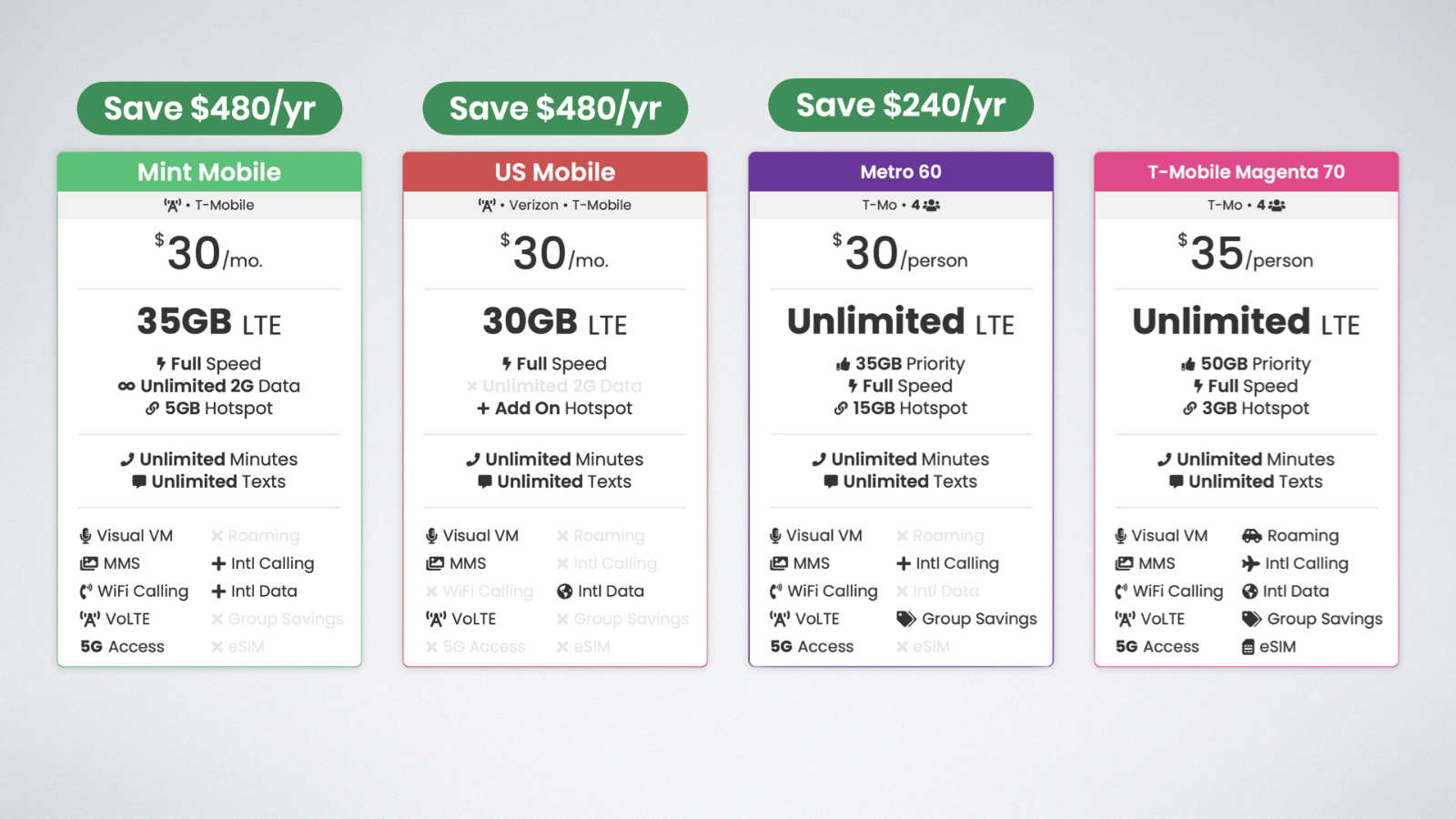 Plans from Mint Mobile, US Mobile, and Ultra Moblie meet the needs of over 82% of consumers at under half the price of T-Mobile Magenta
