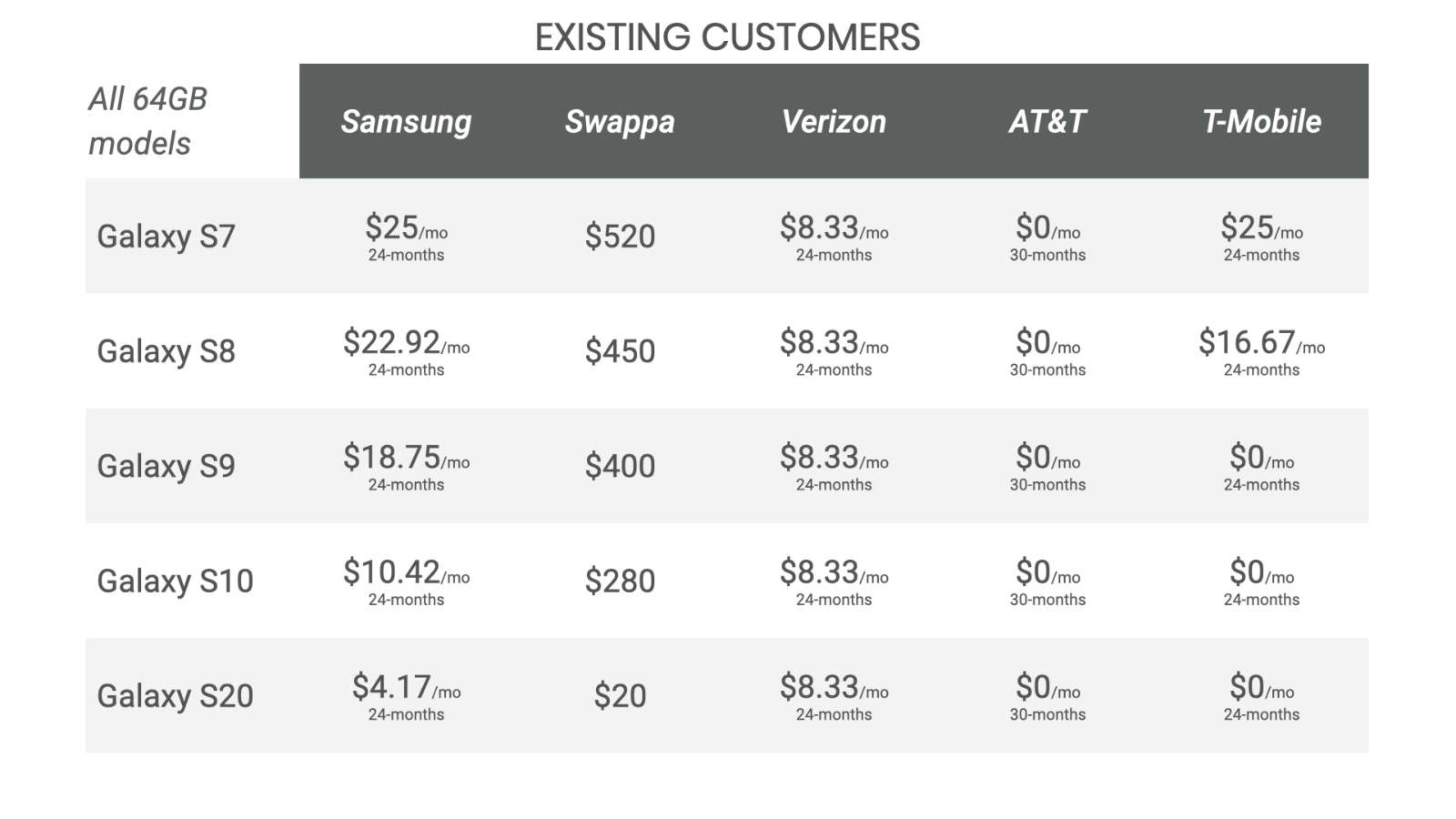 Monthly financing rates for the S21 from Samsung, Verizon, AT&T, and T-Mobile