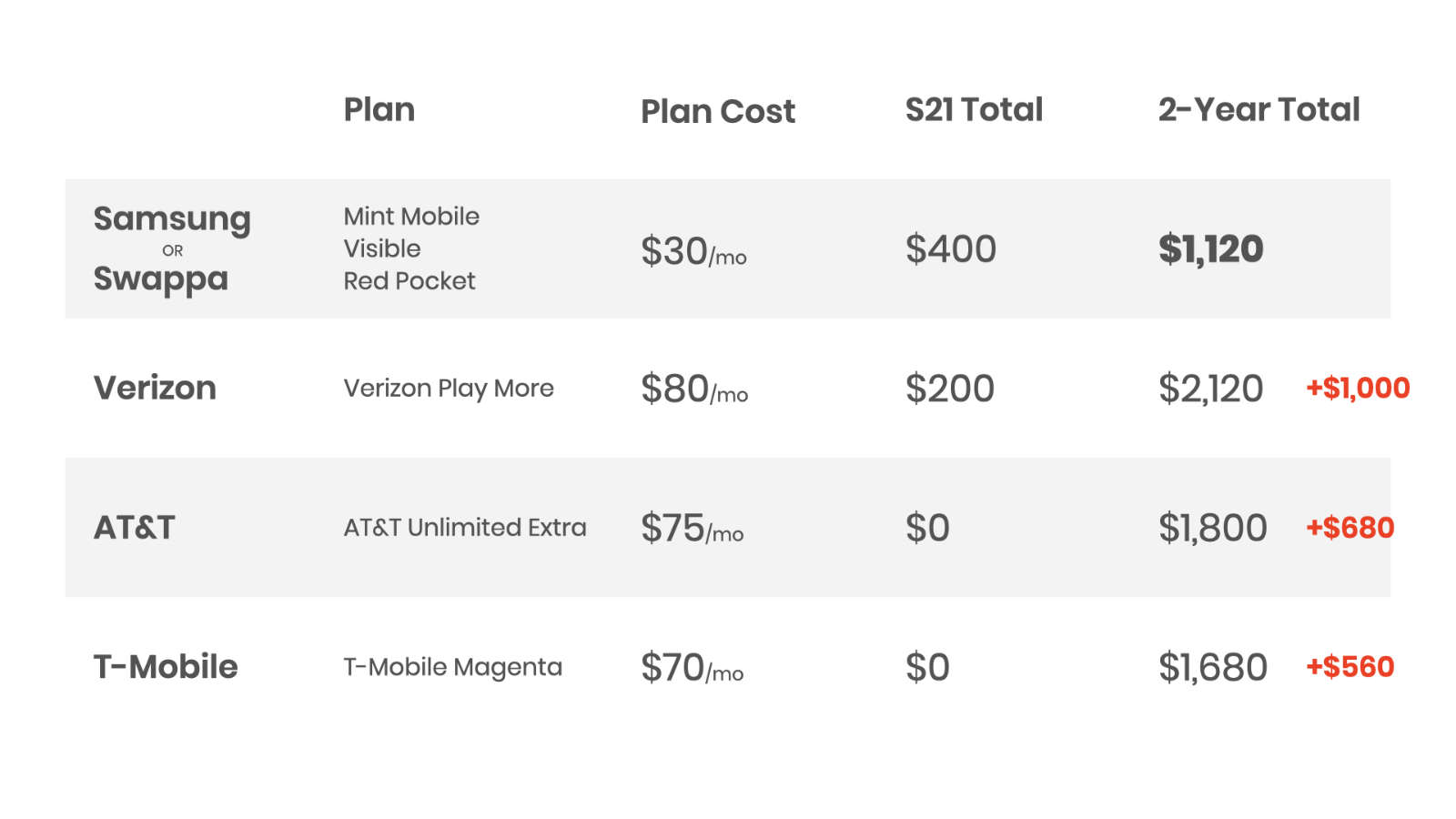 Getting an unlocked Galaxy S21 and an affordable cell phone plan saves you between $560 to $1,000 over just two years