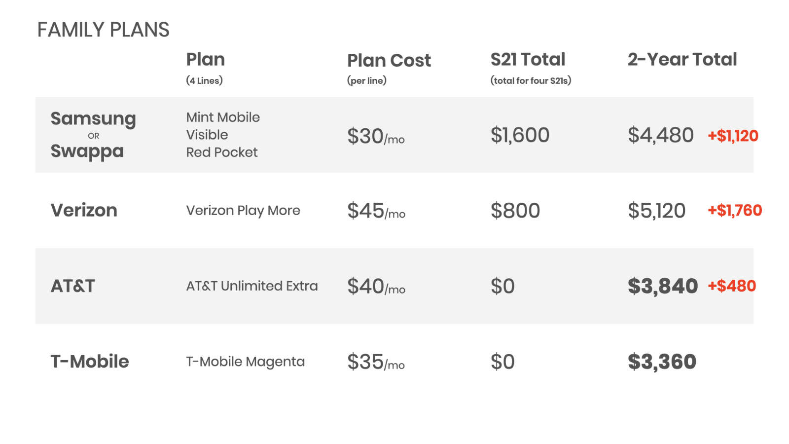Going with the financing agreements from AT&T and T-Mobile can make sense for family plans with four or more lines