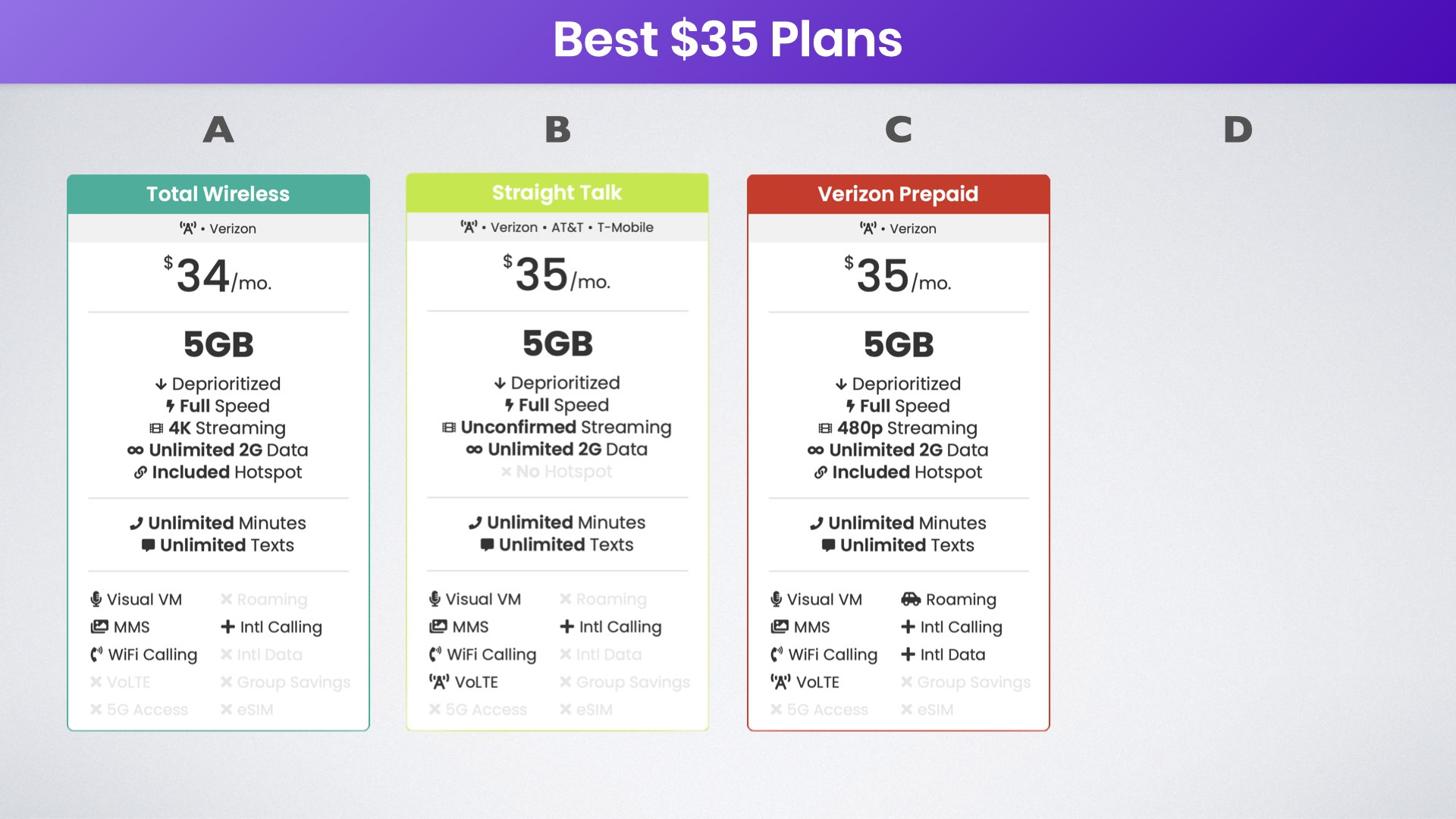 verizon thirty-five dollar plans