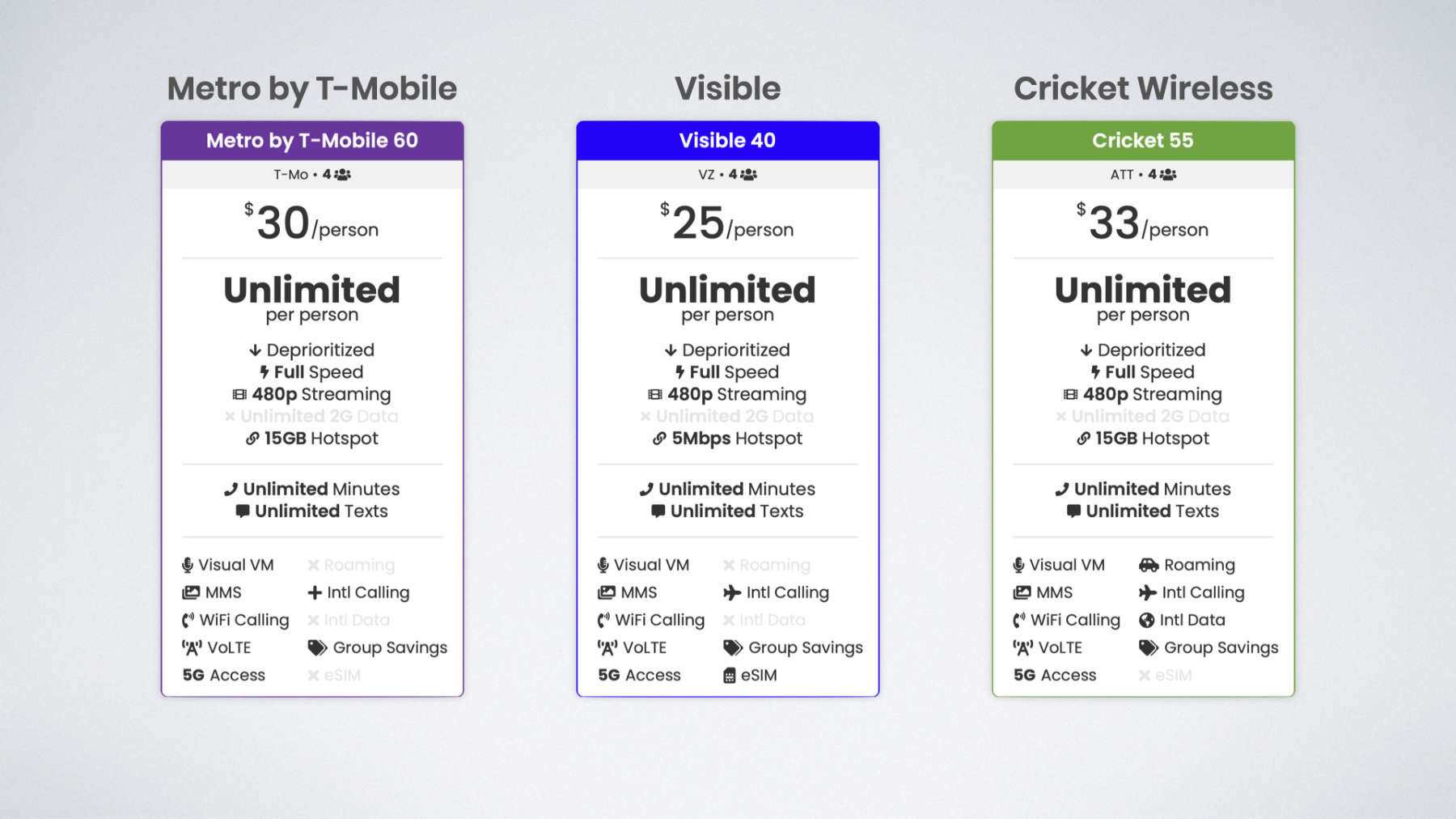 Metro by T-Mobile four line plan for $30 per line, Visible four line plan for $25 per line, and Cricket Wireless four line plan for $33 per line
