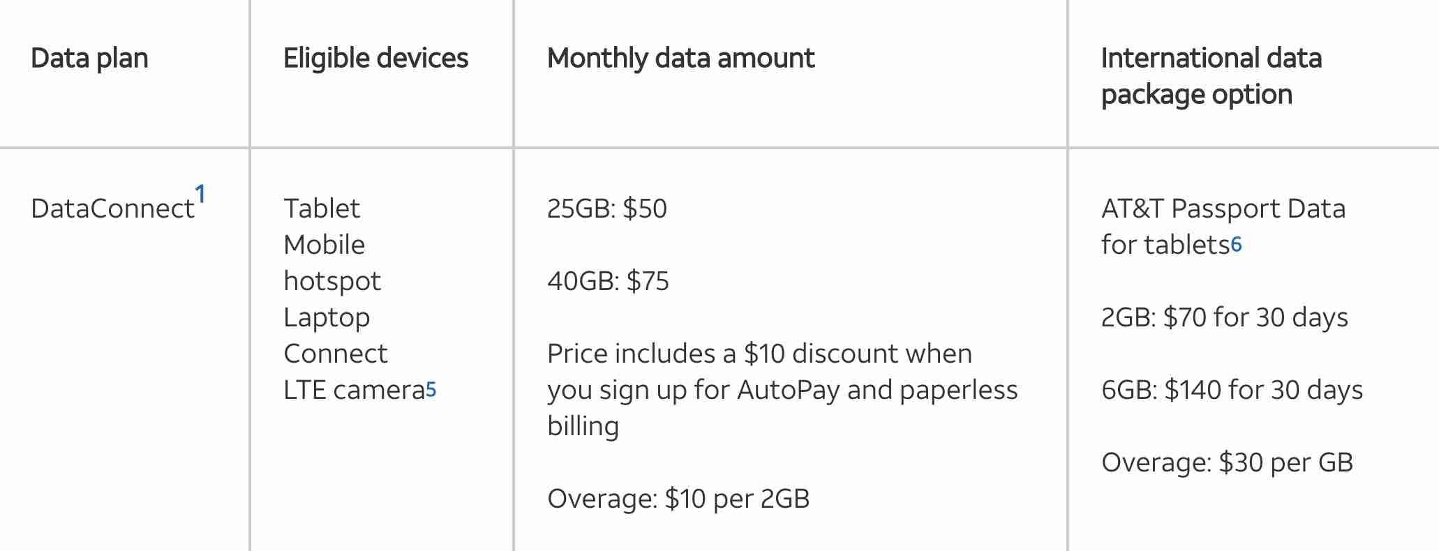 AT&T's DataConnect plan details