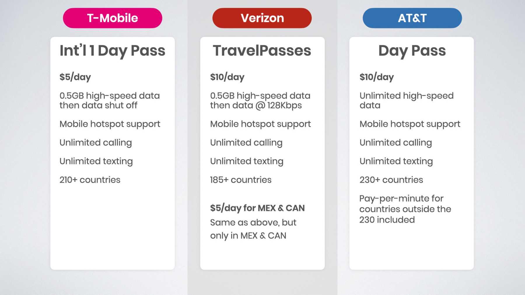 T-Mobile vs Verizon vs AT&T international day pass comparison