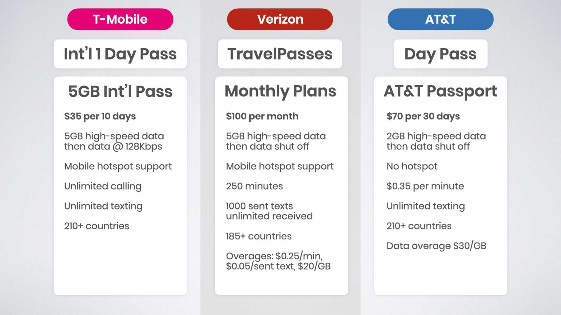 T-Mobile vs Verizon vs AT&T monthly international plan comparison