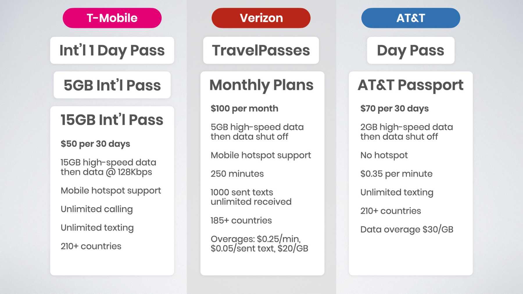 T-Mobile 15GB international pass