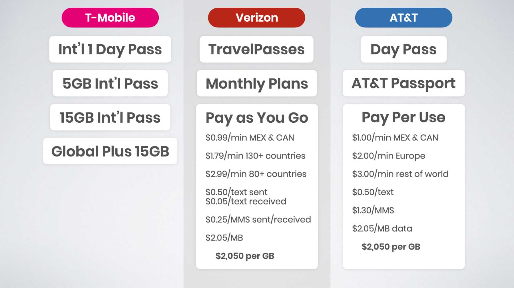 Verizon and AT&T Pay As You Go International Plans