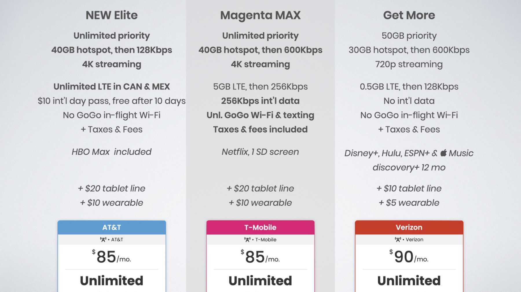 AT&TUnlimited Elite vs T-Mobile Magenta MAX vs Verizon Get More Unlimited