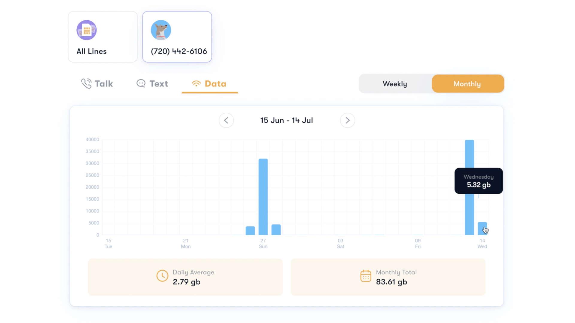 US Mobile data usage analytics tool on website