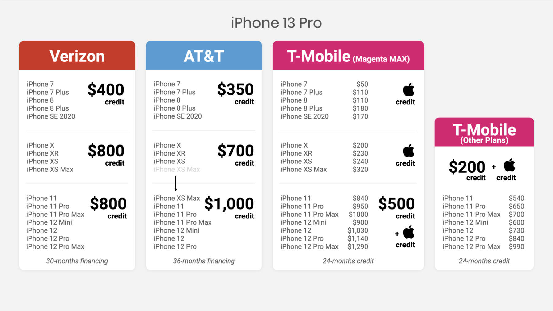 iPhone 13 trade-in deals from Verizon, AT&T, and T-Mobile
