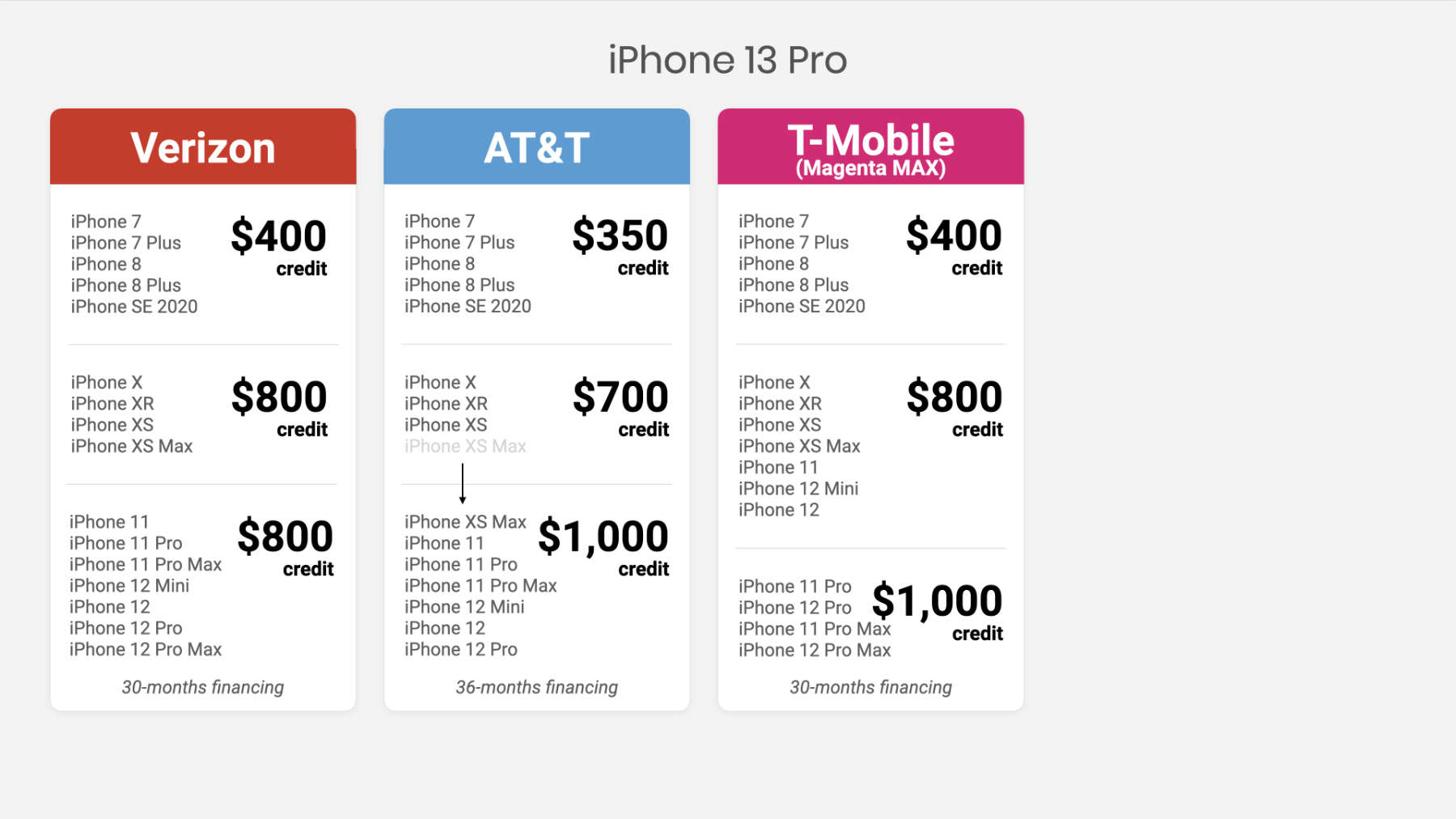 t mobile iPhone 13 pro max trade in