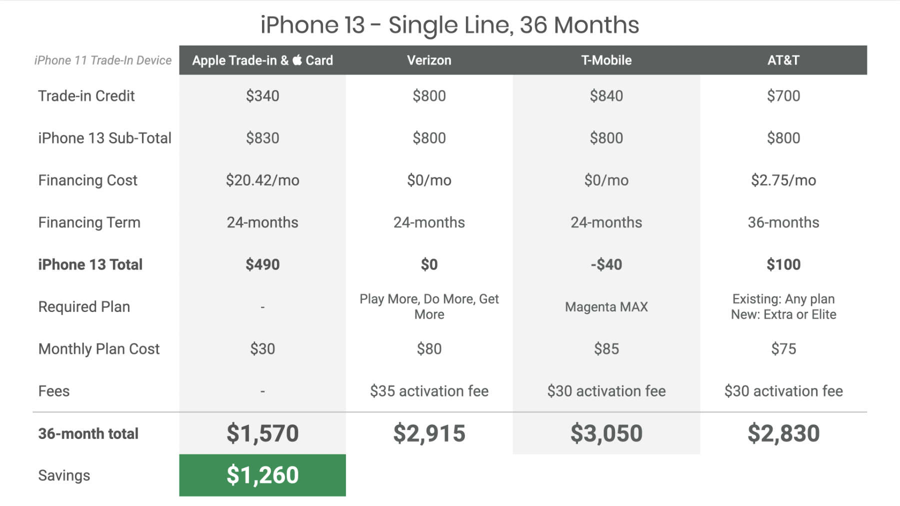 Verizon versus T-Mobile versus AT&T iPhone 13 cost comparison for single line over 24 months