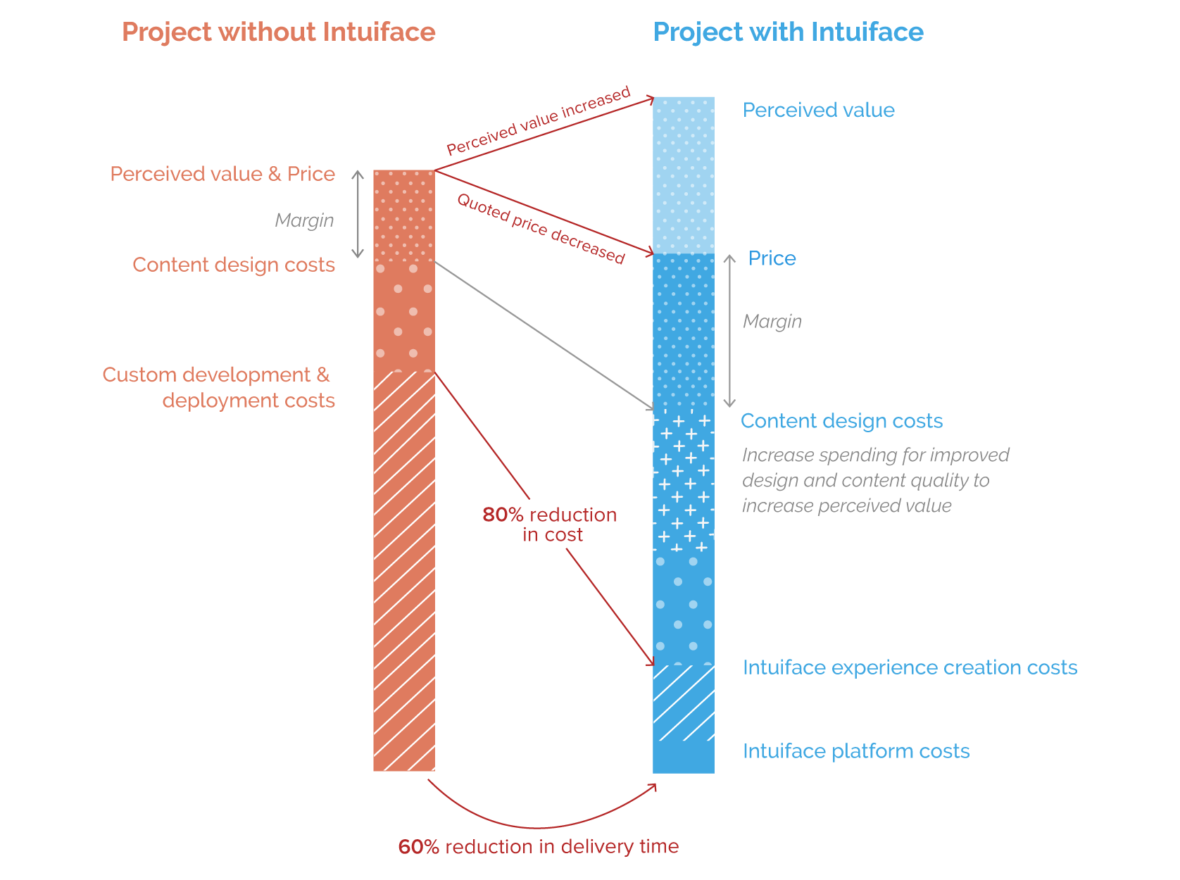 The business value of a project perceived by using Intuiface