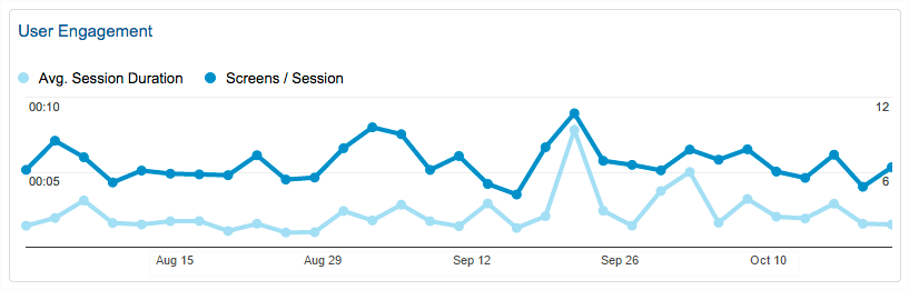Intuiface Analytics connector for Google Analytics