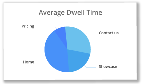 Average Dwell Time chart in Intuiface Analytics