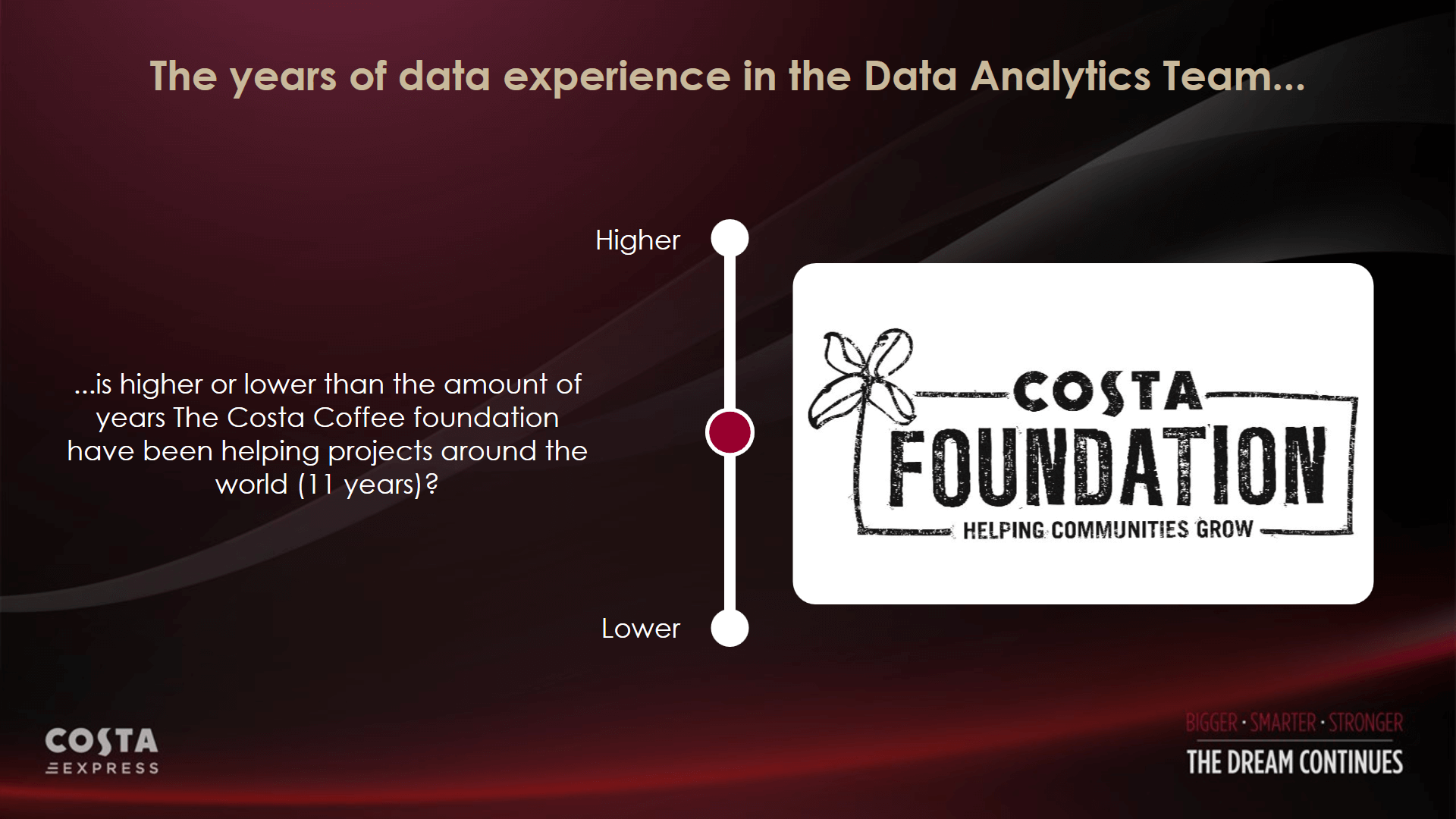 Costa foundation interactive experience - Intuiface software