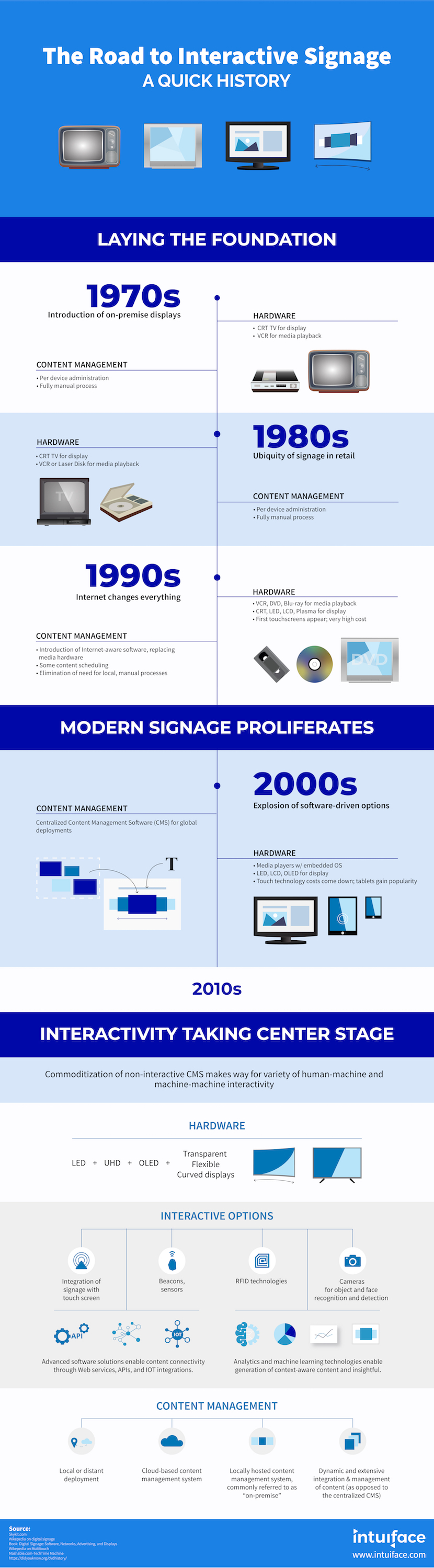 The Road to Interactive Signage - A Quick History (Infographic)