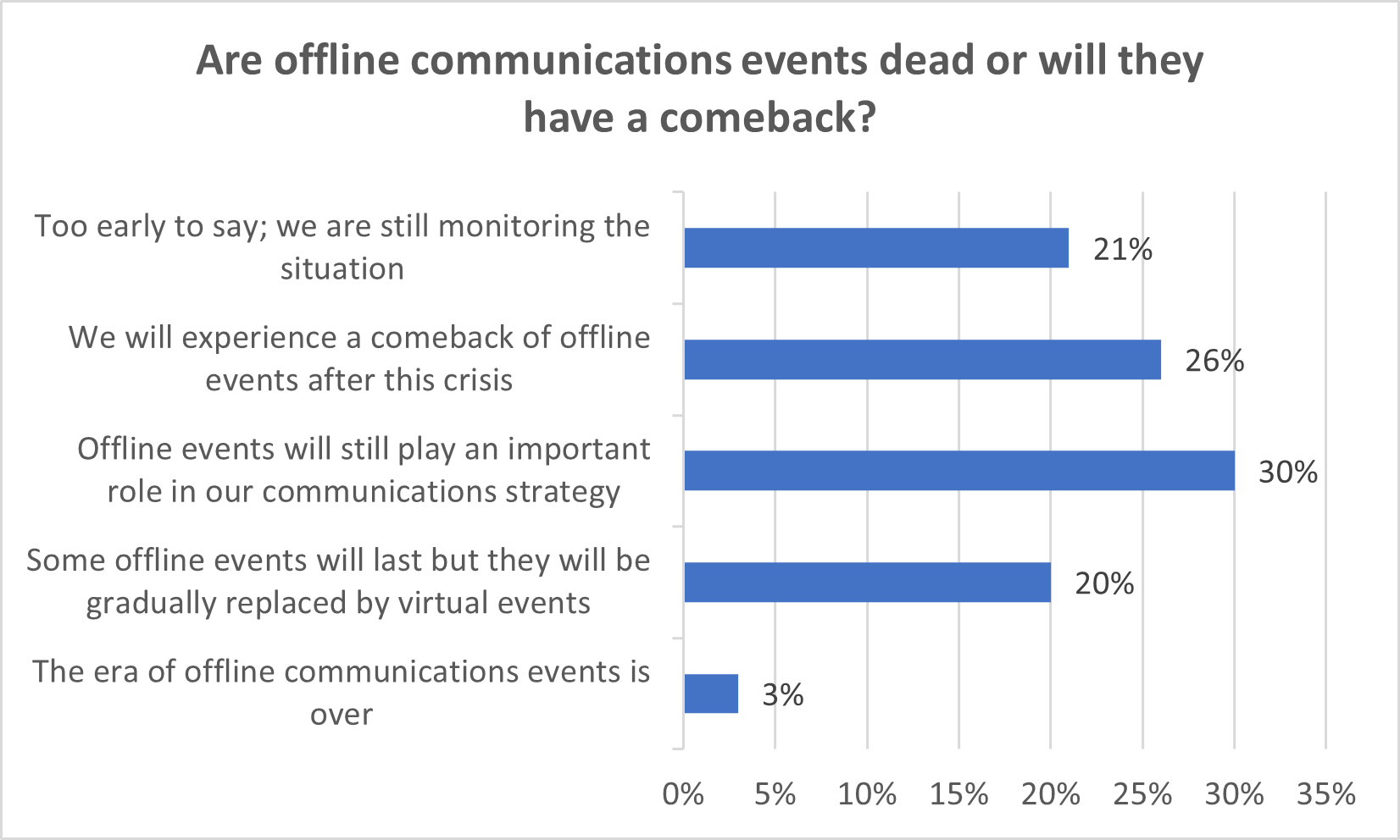Chart of the Eurocom Worldwide Survey about the impacts of COVID-19 on PR and Marketing Communications