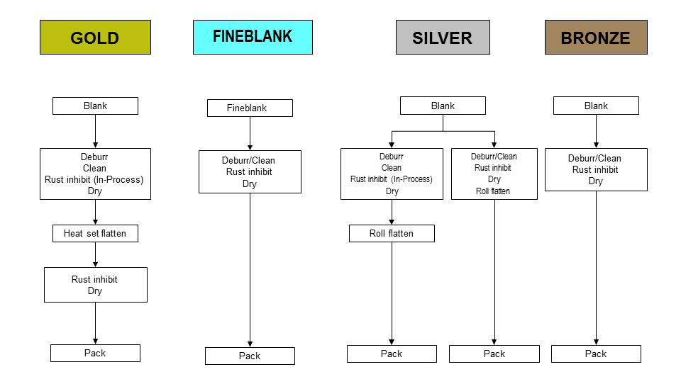 Stamping Processes Chart