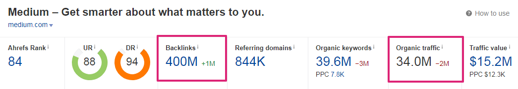 What are backlinks: A screenshot Ahref showing Medium's backlink profile