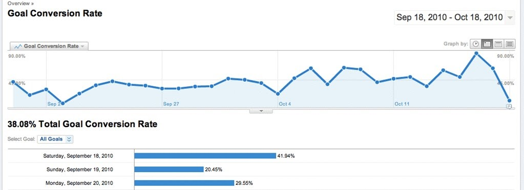 screenshot of an overview of goal conversion rate - website conversion rate