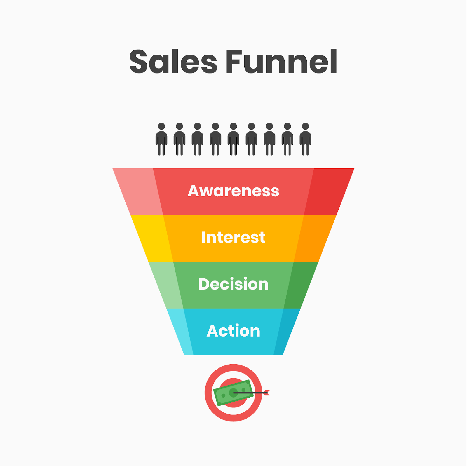 4 stages of a sales funnel