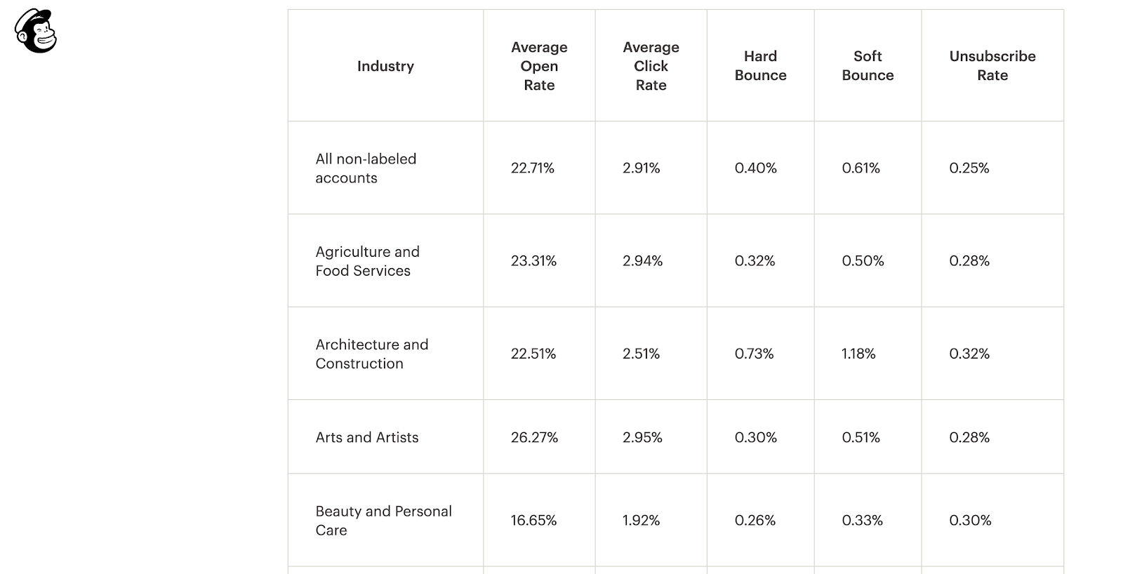 Email open rate: image mailchimp chart average industries open rate