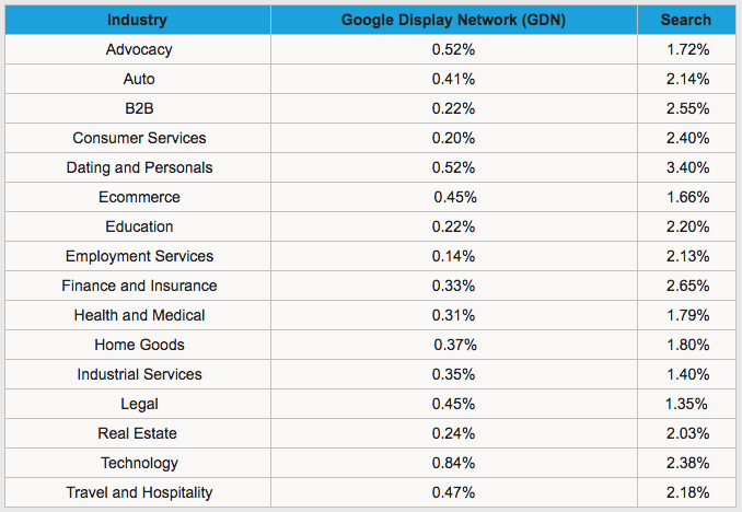 CTR industry benchmarks for 16 industries by HubSpot - what is click-through rate?