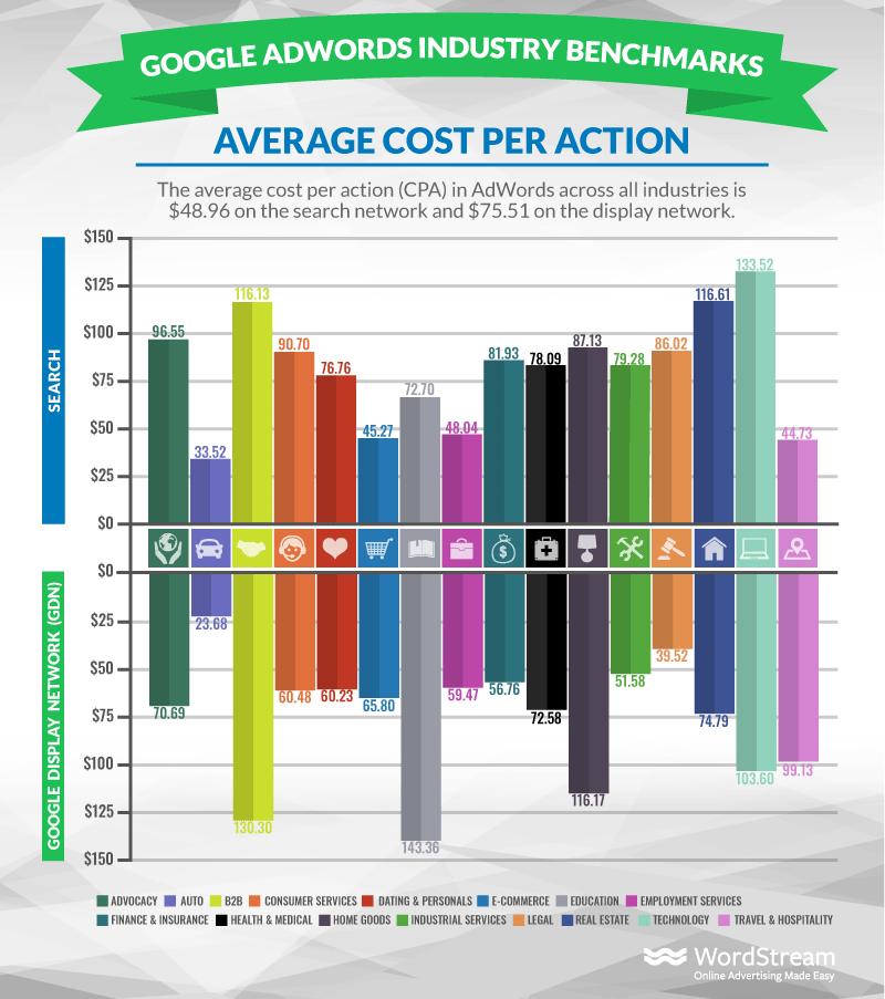 google adwords average - Cost per conversion