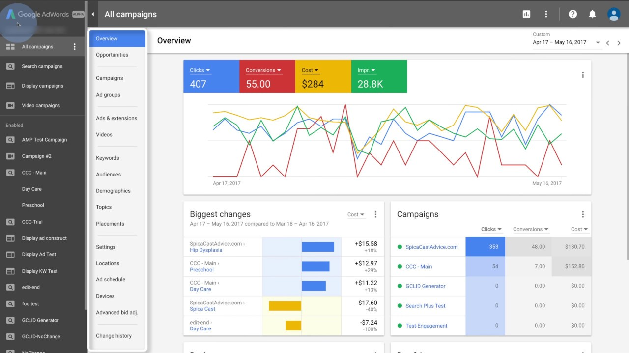 What is PPC: Google adwords dashboard