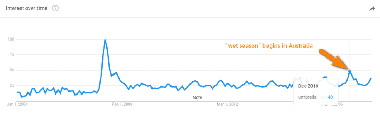 """Google trends data for """"wet season"""" in Australia"""