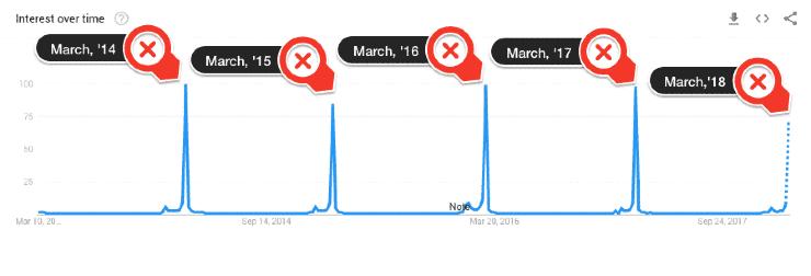 A screenshot of Google trends interest overtime