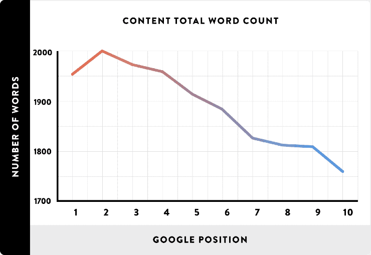 Content Total Word count - Seo techniques