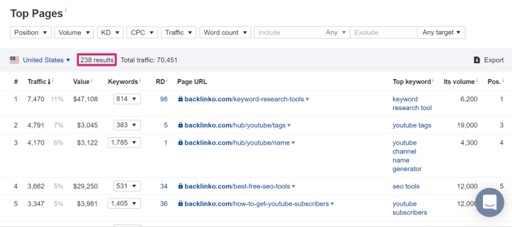 how to increase organic traffic - backlinko pages report