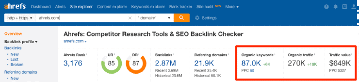 A screenshot of Ahrefs' dashboard showing the organic search data for ahrefs.com
