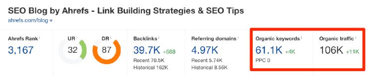 A screenshot of Ahrefs' dashboard showing the organic search data for Ahrefs' blog
