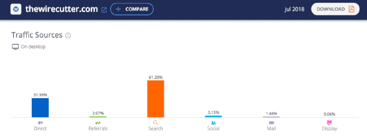 Check website traffic: a screenshot of The Wire Cutter's traffic data on SimilarWeb
