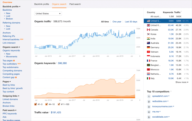 Ahrefs-Site Explorer Sample Search Results on Dashboard - Best SEO Competitor Analysis Tools