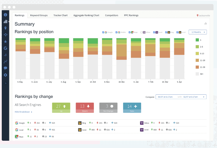 Bright Local Sample Dashboard - Best Local SEO Tools
