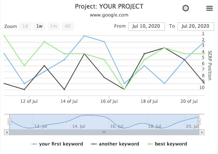 SERPROBOT Sample Dashboard Report - Best Free SEO Tools