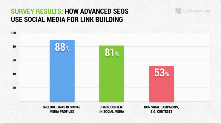 Survey results for how advanced SEOS use social media - Link building strategies