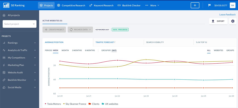SE Ranking Sample dashboard - Rank Tracking