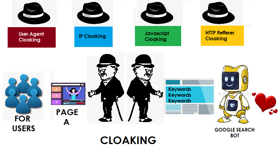 What is Cloaking In SEO: A graphic illustrating how cloaking work for users and Google search bot