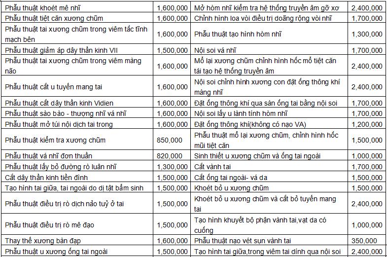 Bảng giá Phẫu thuật về tai Bệnh viện tai mũi họng trung ương