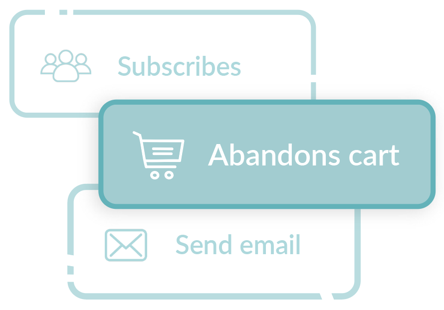 Illustration of email automation flow showing abandoned cart email journey